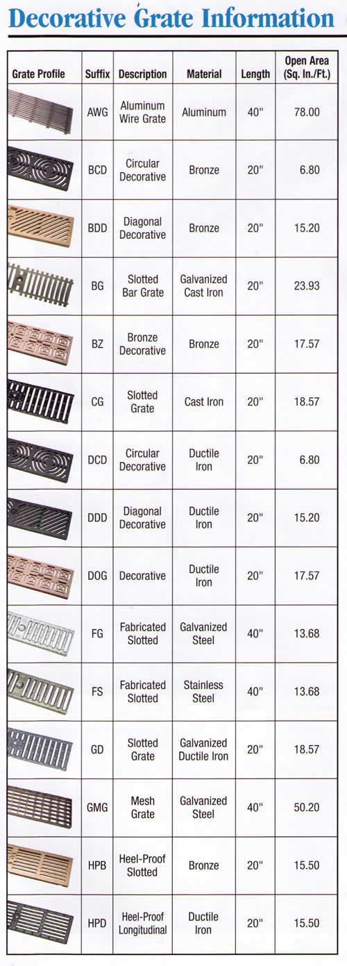 Z886 Trench Drain Grate Options Pic 1